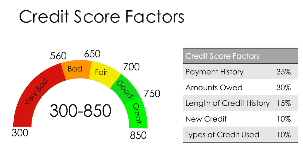 How To Use Your Credit Card To Establish A Good Credit History